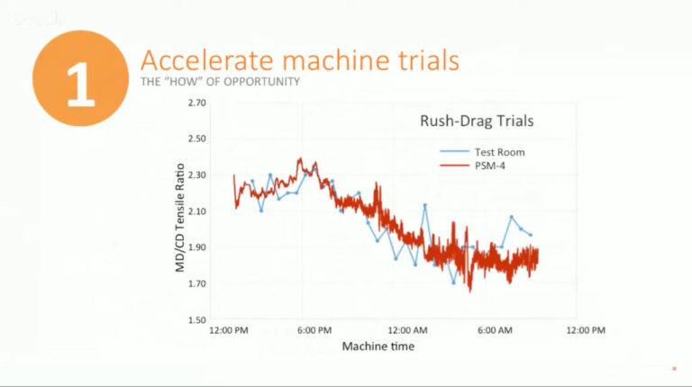 Best Bits - How to Accelerate Machine Trials